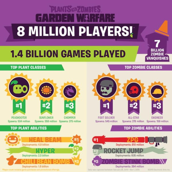 PvZGWInfographic